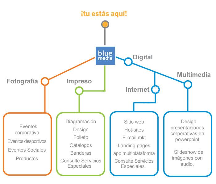 servicios blue espanhol