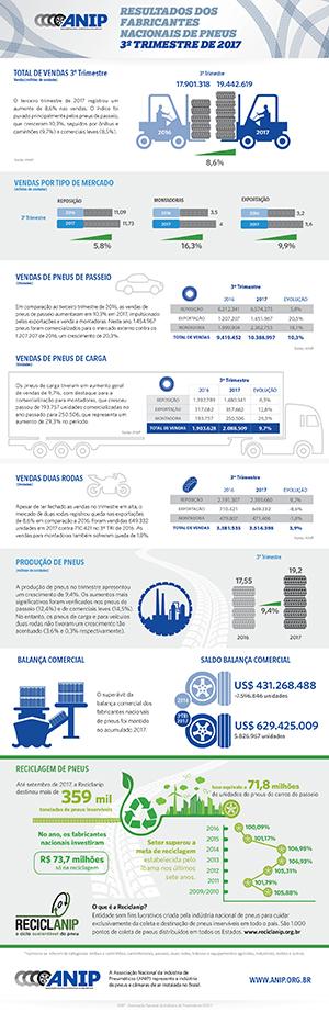 infografico anip 2017